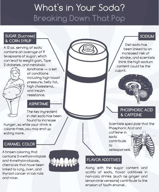 WHAT IS IN YOUR SODA